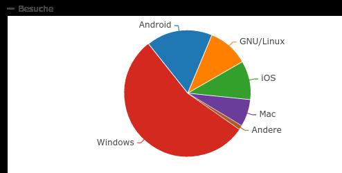 Betriebssysteme der Leser 2014