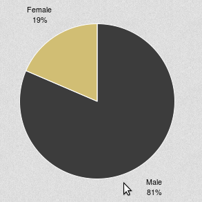 Verteilung nach Geschlecht